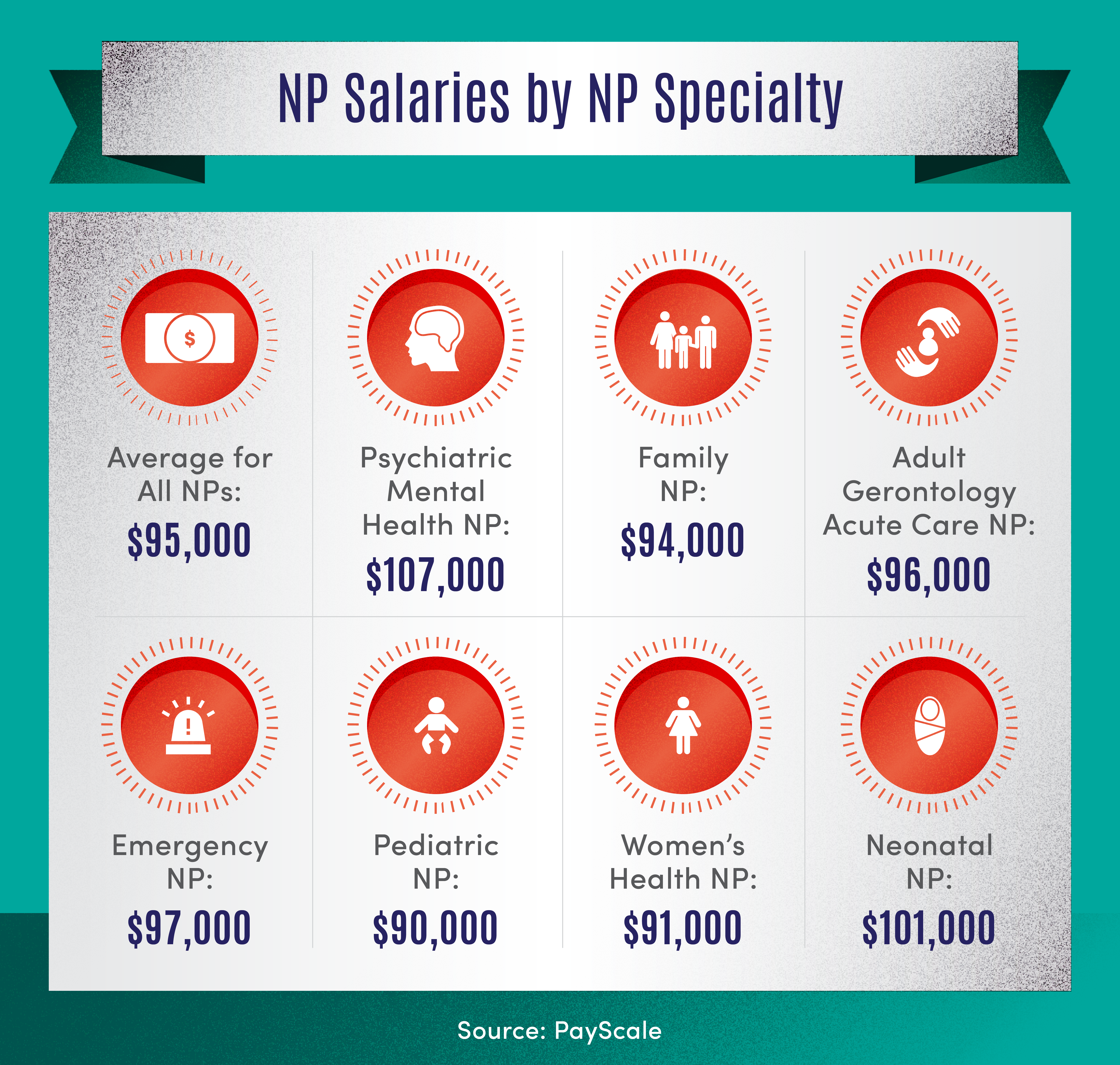 graphic of nurse practitioner salaries by specialty