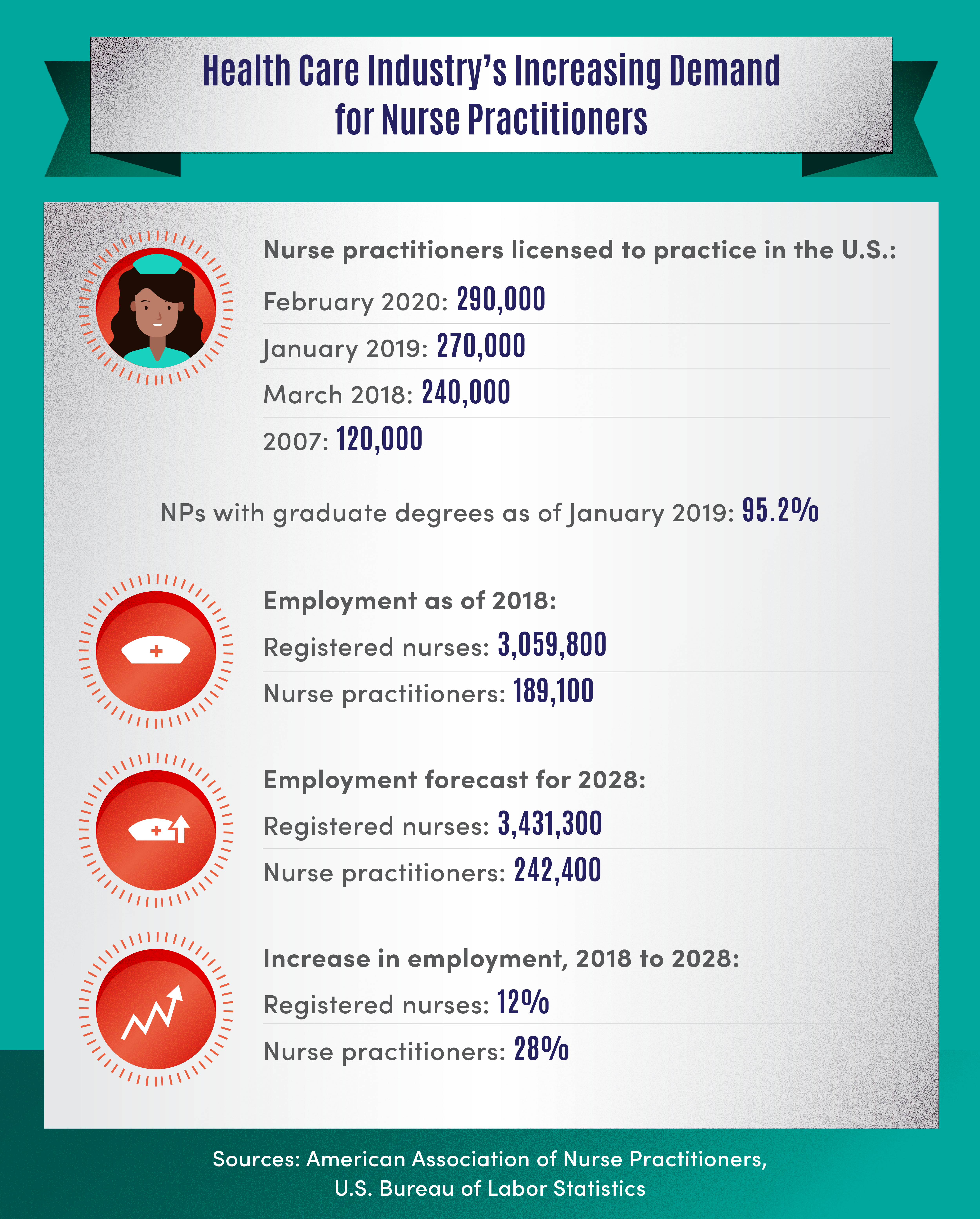 graphic of increasing demand for nurse practitioners