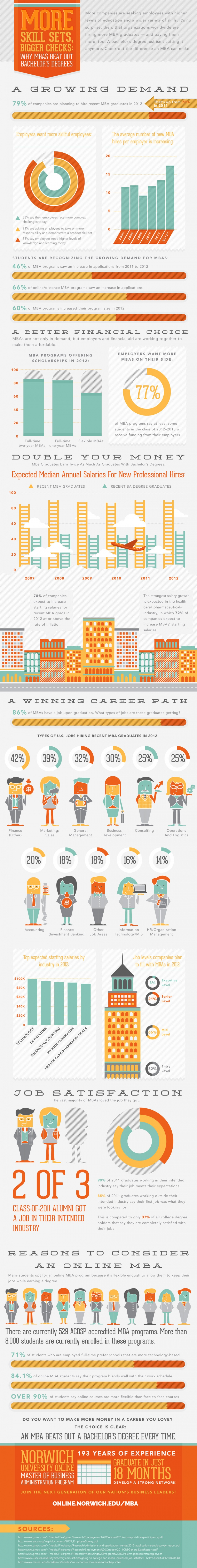 demand for MBA graduate infographic image