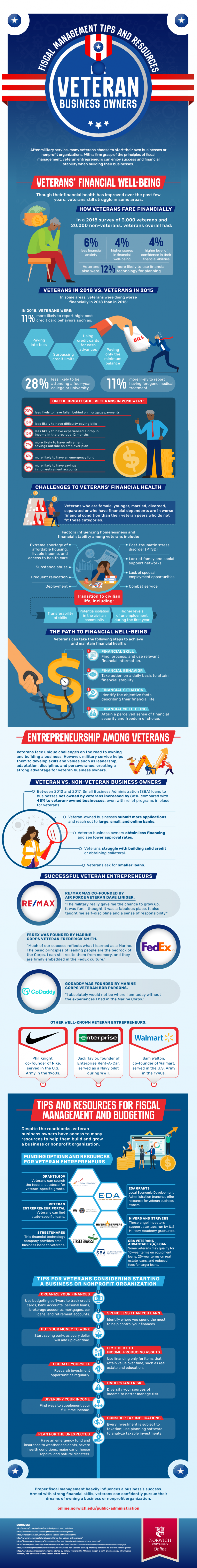 Resources and information to help veterans establish a post-military career business