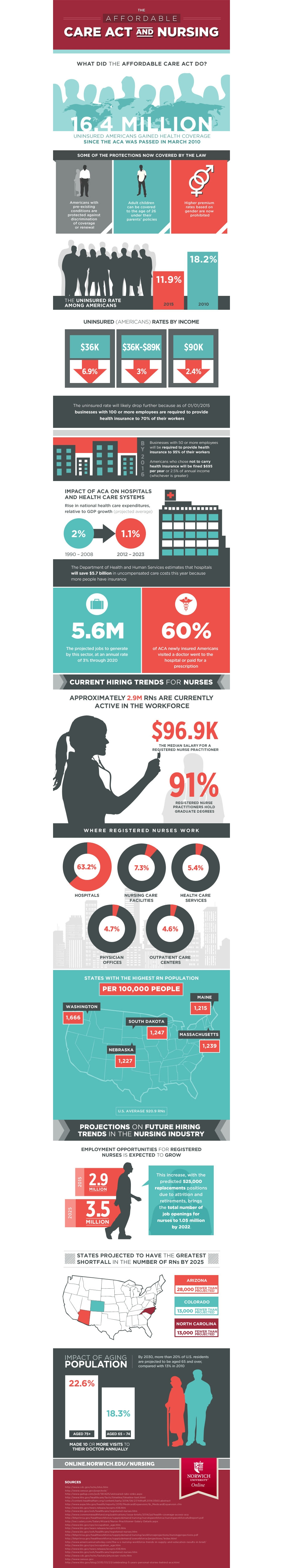 affordable care act infographic image