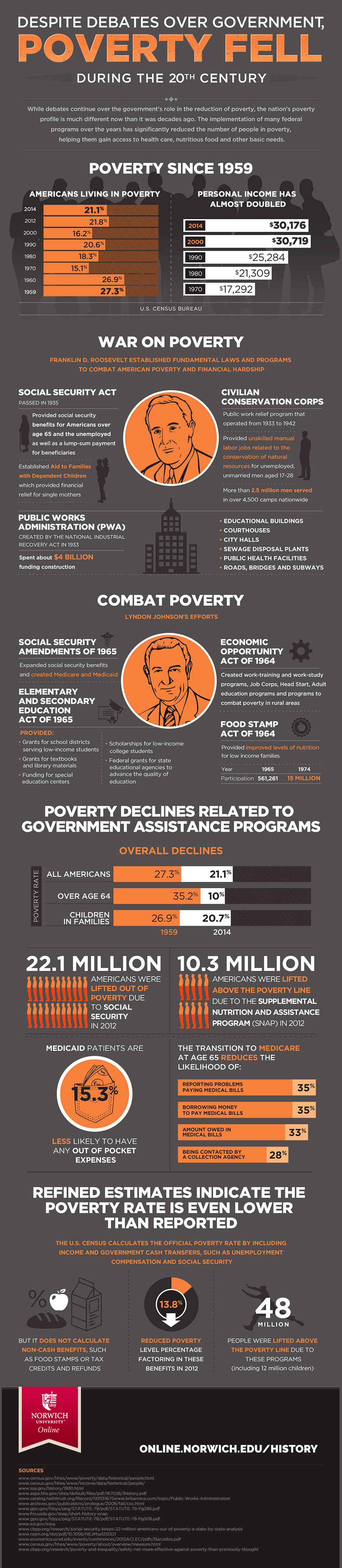 poverty during the 20th century infographic image