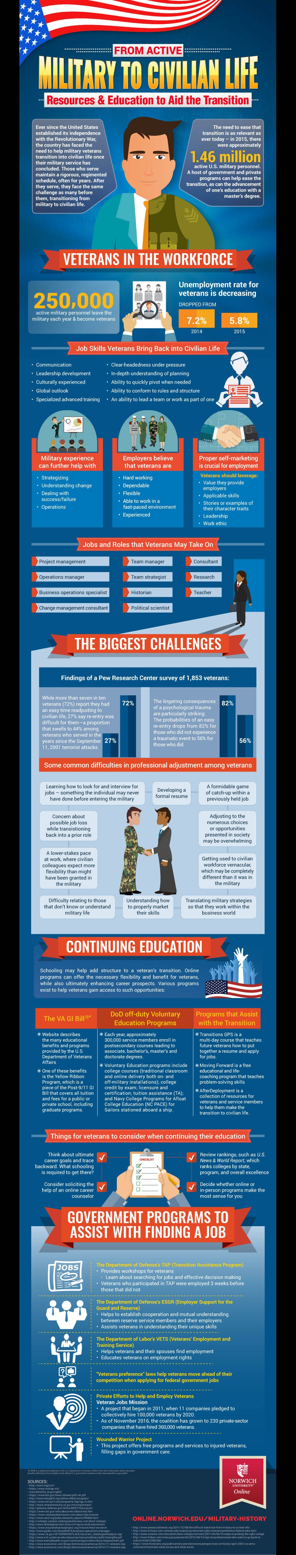 transition from military life infographic image