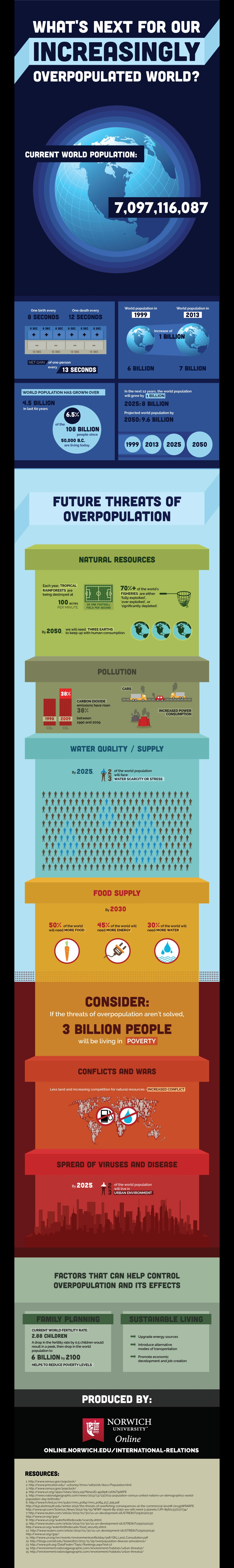 overpopulated world infographic image